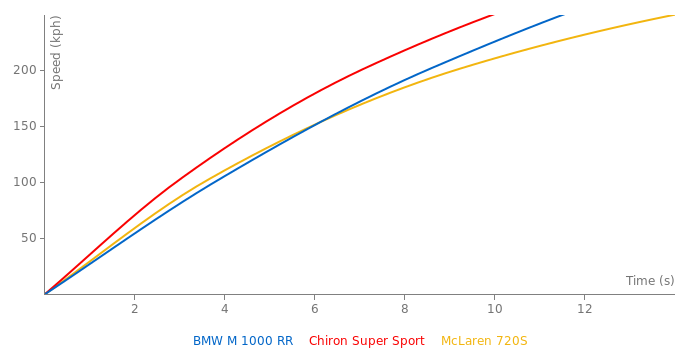 BMW M 1000 RR acceleration graph