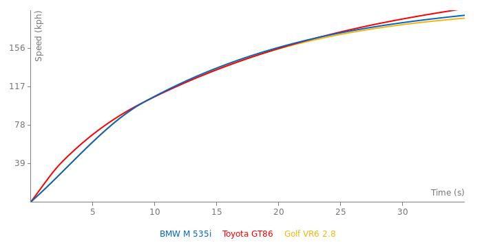 BMW M 535i acceleration graph