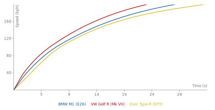 BMW M1 acceleration graph
