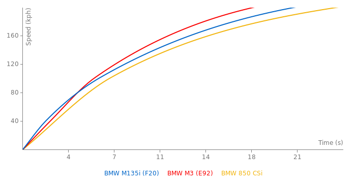 BMW M135i acceleration graph