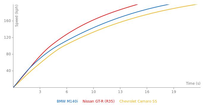 BMW M140i acceleration graph