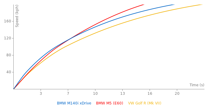 BMW M140i xDrive acceleration graph