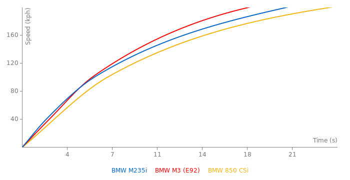 BMW M235i acceleration graph