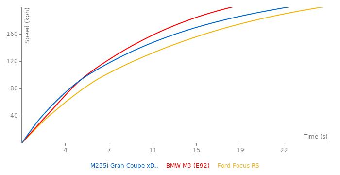 BMW M235i Gran Coupe xDrive acceleration graph