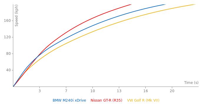 BMW M240i xDrive acceleration graph