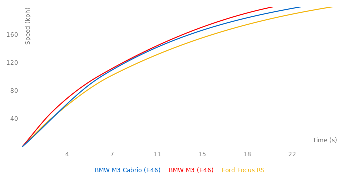 BMW M3 Cabrio acceleration graph