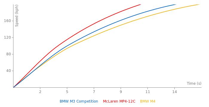 BMW M3 Competition acceleration graph