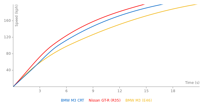 BMW M3 CRT acceleration graph