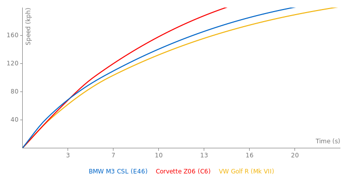 BMW M3 CSL acceleration graph
