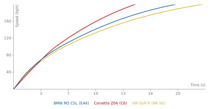 BMW M3 CSL acceleration graph