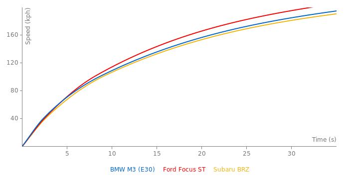 BMW M3 acceleration graph