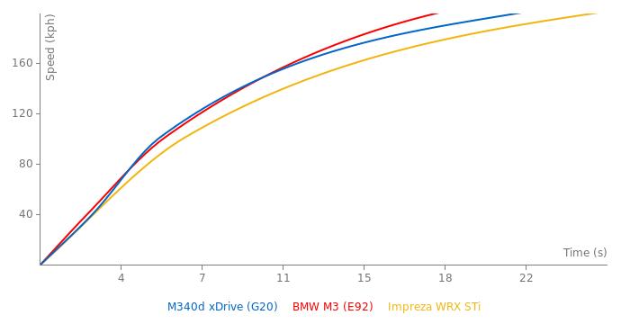 BMW M340d xDrive acceleration graph