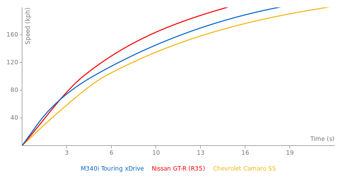 BMW M340i Touring xDrive acceleration graph