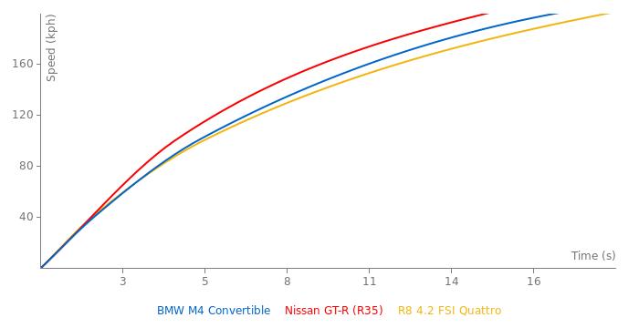 BMW M4 Convertible acceleration graph