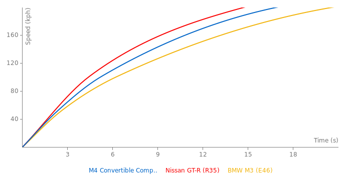 BMW M4 Convertible Competition acceleration graph