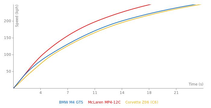 BMW M4 GTS acceleration graph