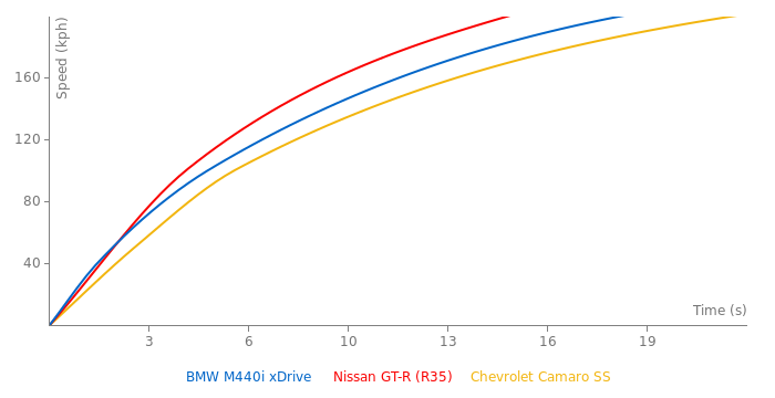BMW M440i xDrive  acceleration graph