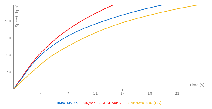 BMW M5 CS acceleration graph