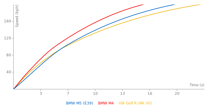 BMW M5 acceleration graph