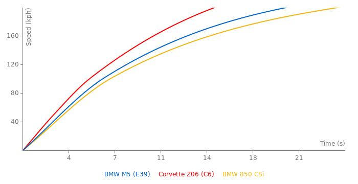 BMW M5 acceleration graph