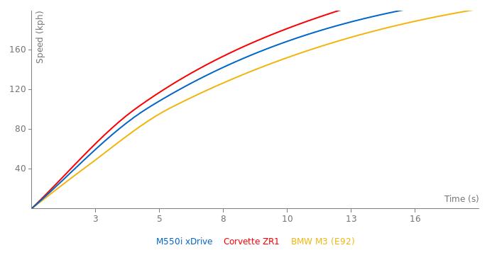 BMW M550i xDrive acceleration graph