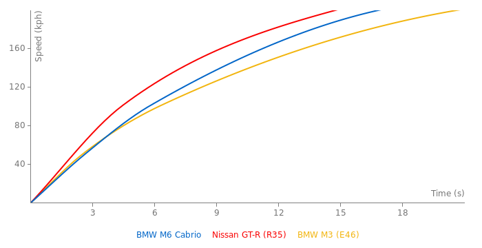 BMW M6 Cabrio acceleration graph