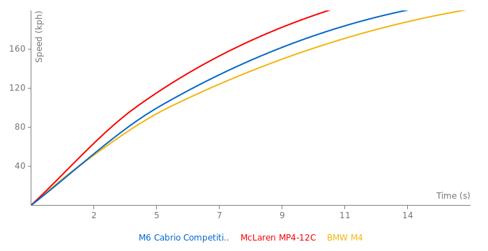 BMW M6 Cabrio Competition Package acceleration graph