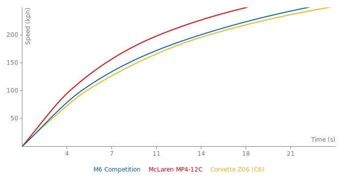 BMW M6 Competition acceleration graph