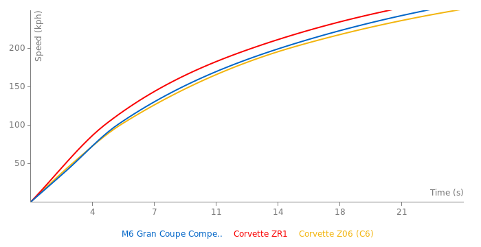 BMW M6 Gran Coupe Competition acceleration graph