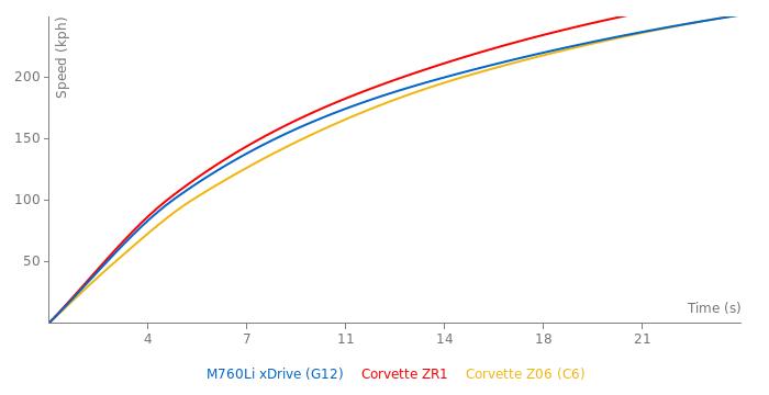 BMW M760Li xDrive acceleration graph