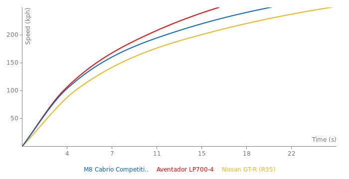 BMW M8 Cabrio Competition acceleration graph
