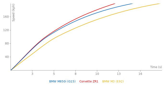 BMW M850i acceleration graph