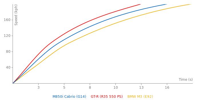 BMW M850i Cabrio acceleration graph