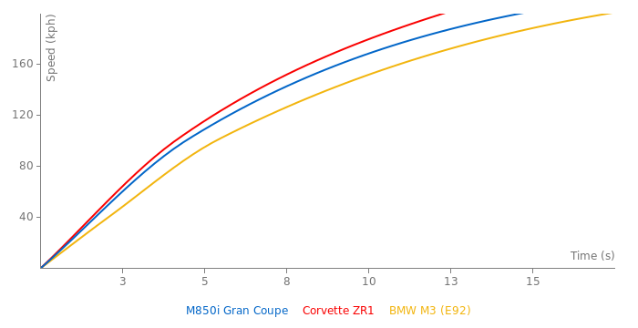 BMW M850i Gran Coupe acceleration graph