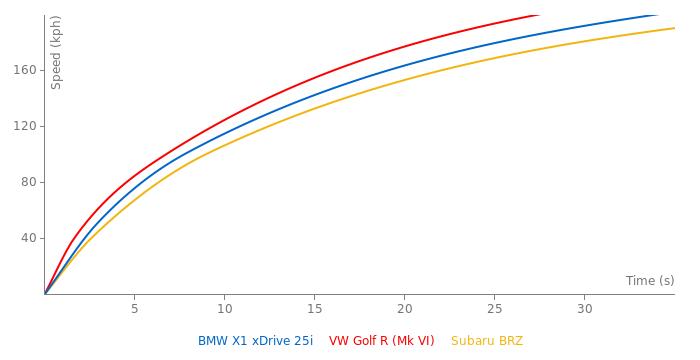 BMW X1 xDrive 25i acceleration graph