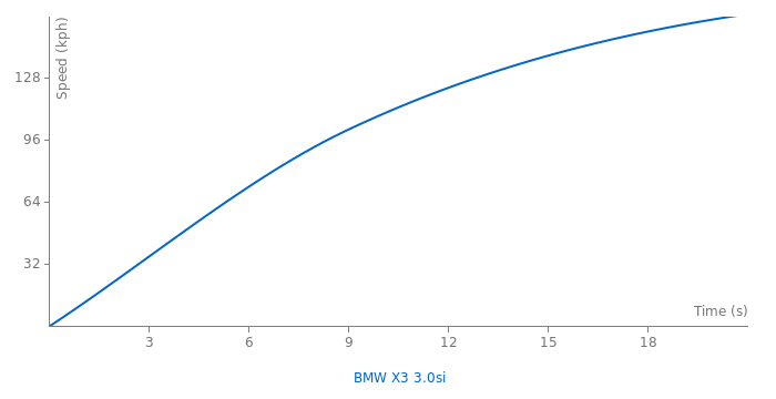 BMW X3 3.0si acceleration graph