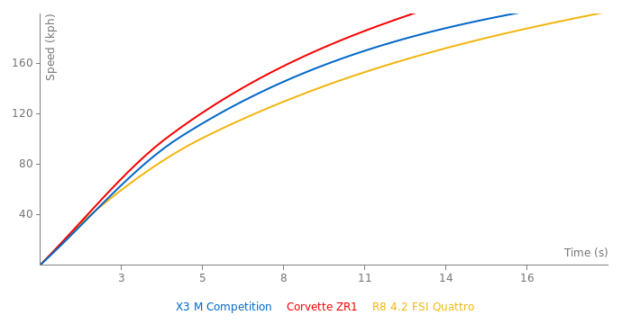 BMW X3 M Competition acceleration graph