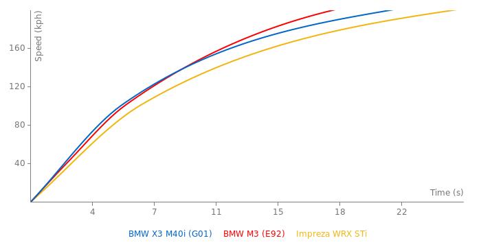 BMW X3 M40i acceleration graph