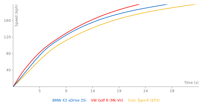BMW X3 xDrive 35i acceleration graph