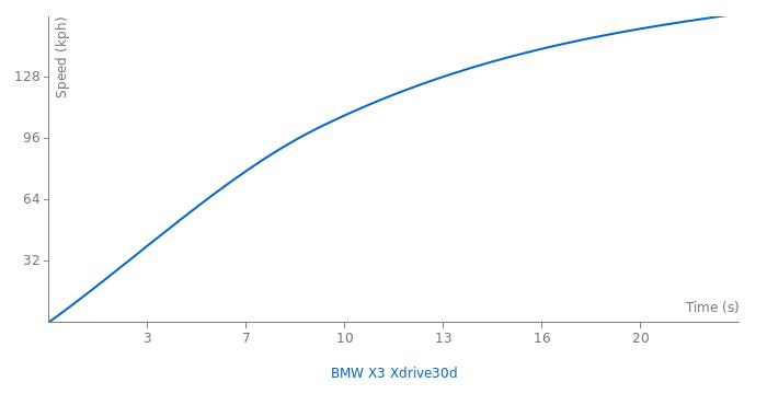 BMW X3 Xdrive30d acceleration graph