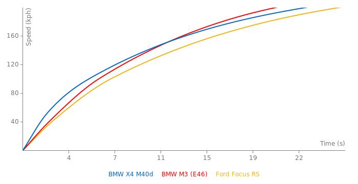 BMW X4 M40d acceleration graph