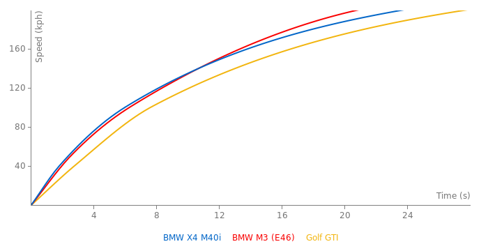 BMW X4 M40i acceleration graph