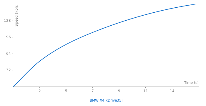 BMW X4 xDrive35i acceleration graph