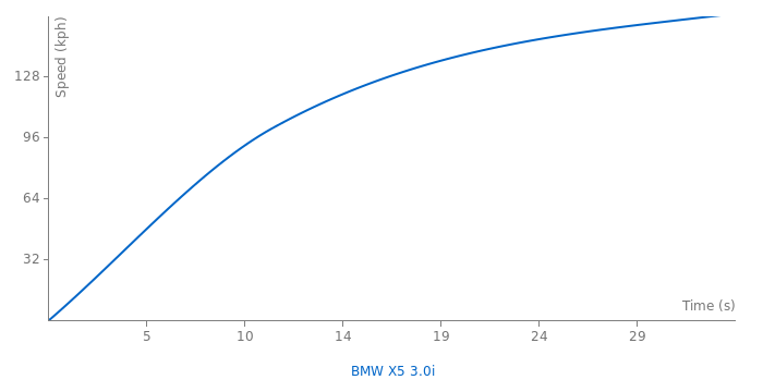 BMW X5 3.0i acceleration graph