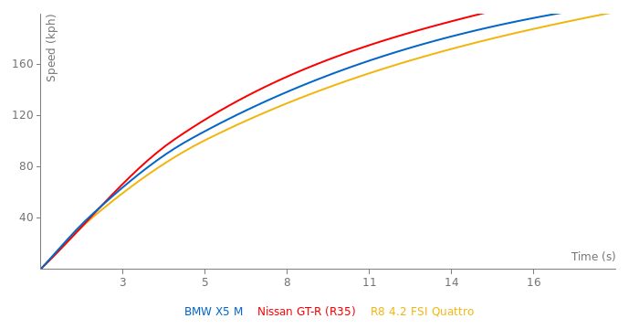 BMW X5 M acceleration graph
