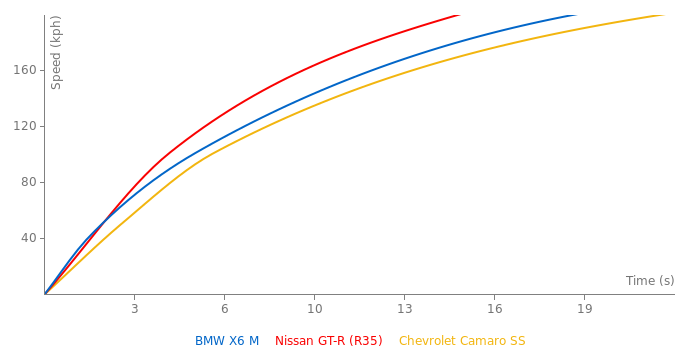 BMW X6 M acceleration graph
