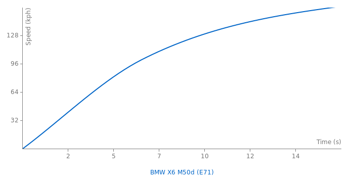 BMW X6 M50d acceleration graph