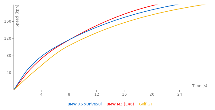 BMW X6 xDrive50i acceleration graph