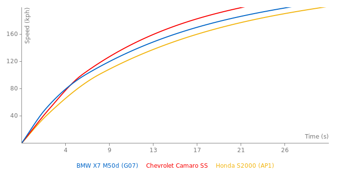 BMW X7 M50d acceleration graph