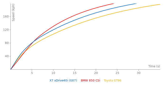 BMW X7 xDrive40i acceleration graph
